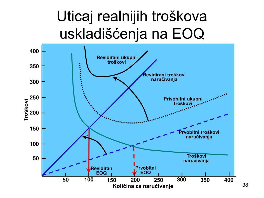 Uticaj realnijih troškova uskladišćenja na EOQ