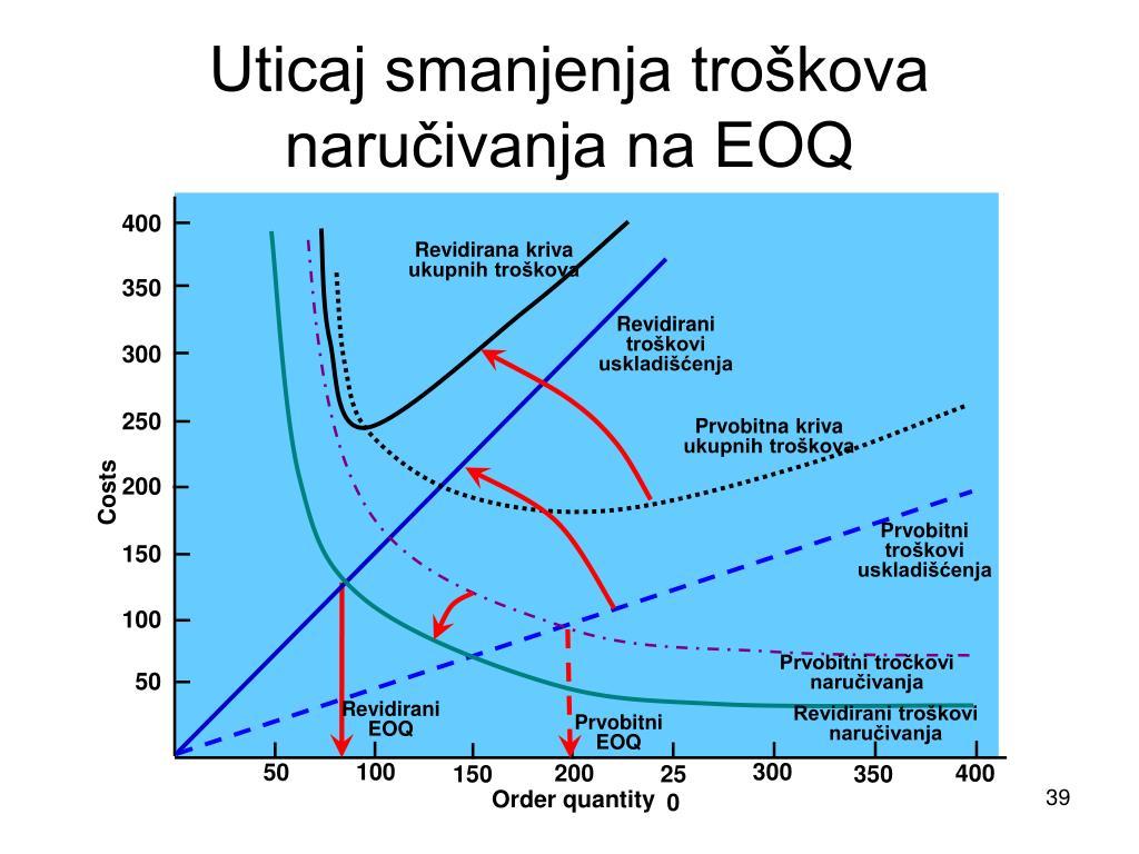 Uticaj smanjenja troškova naručivanja na EOQ