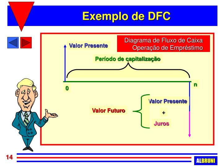 Diagrama de Fluxo de Caixa Operação de Empréstimo