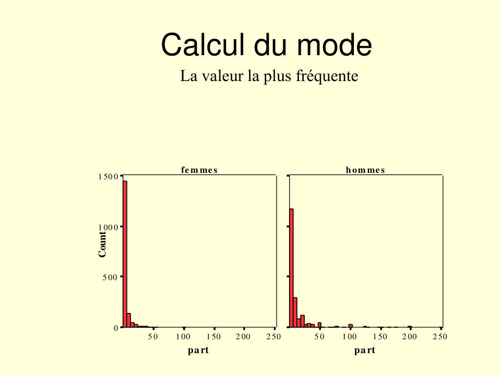 Calcul du mode