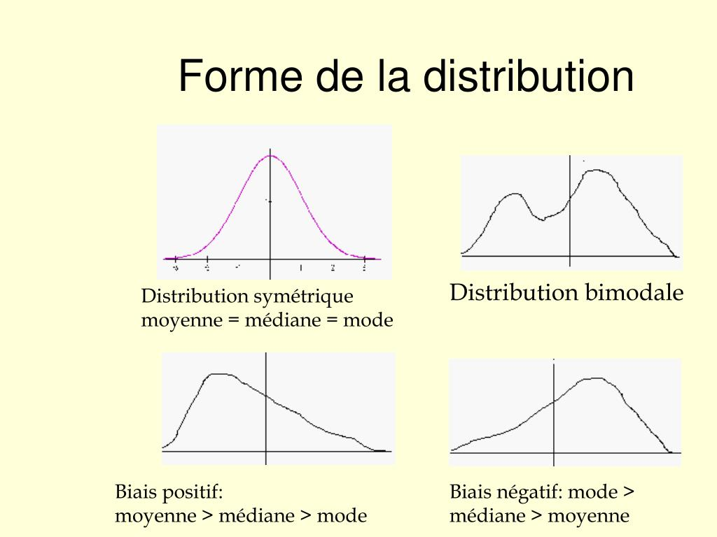 Forme de la distribution