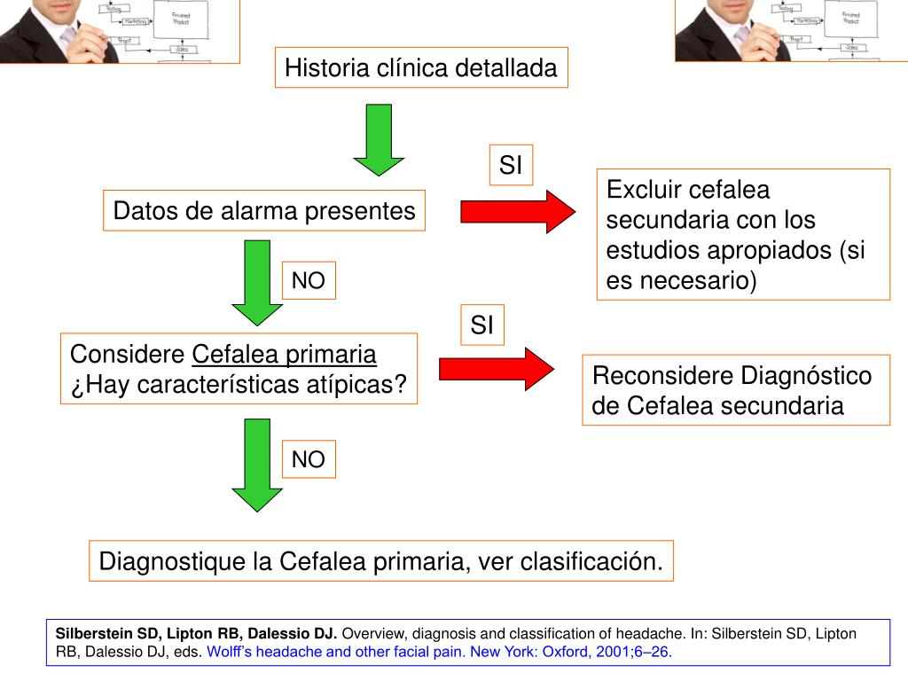 Historia clínica detallada
