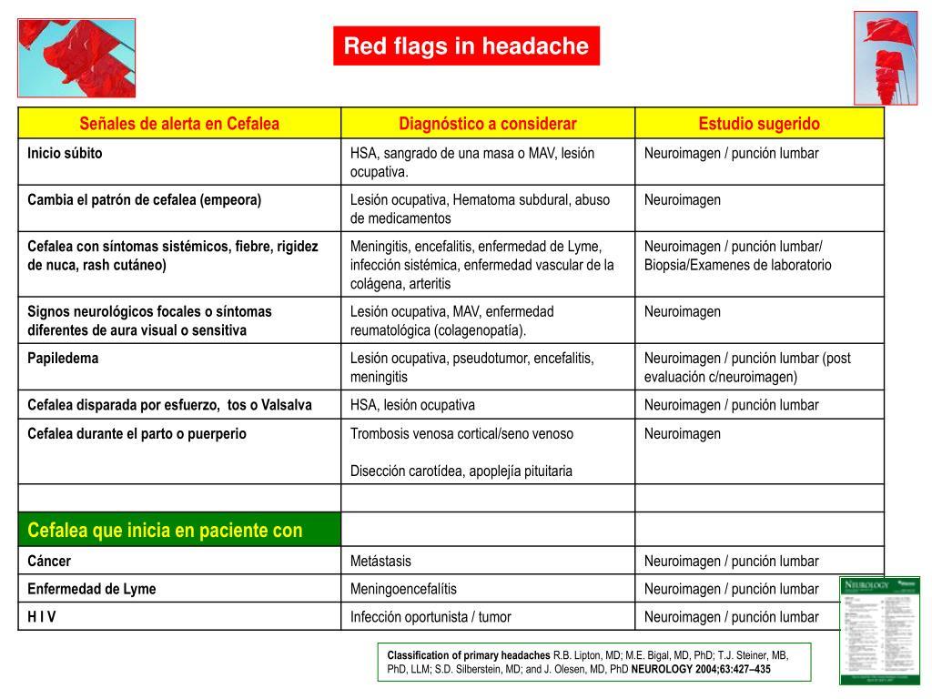 Red flags in headache