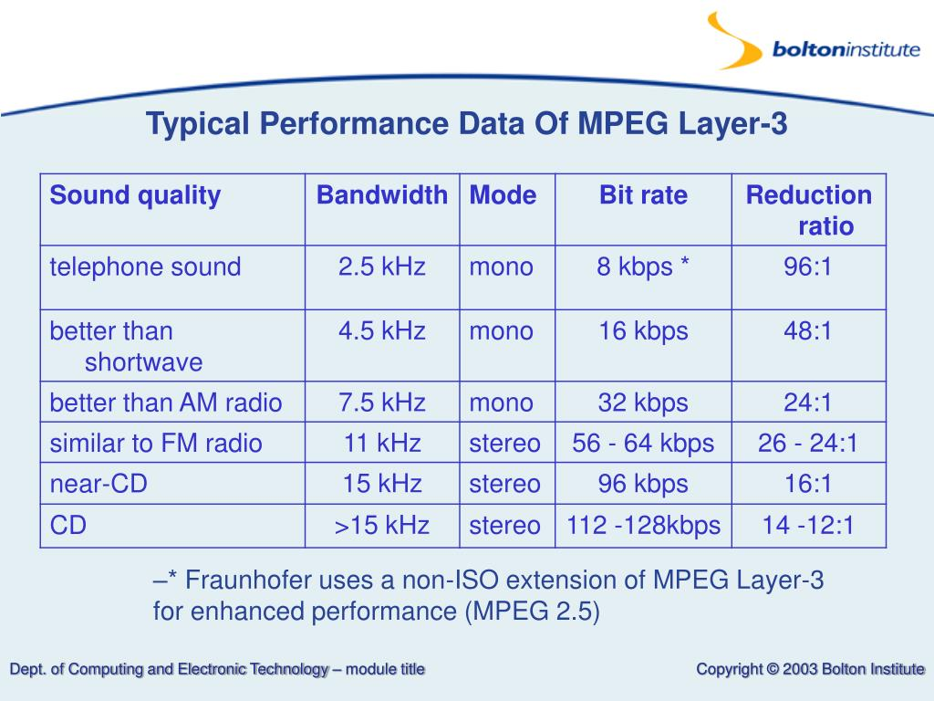 Typical Performance Data Of MPEG Layer-3
