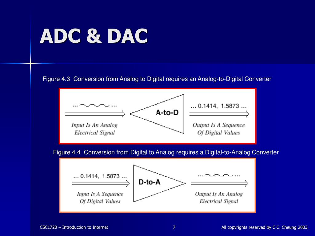 ADC & DAC