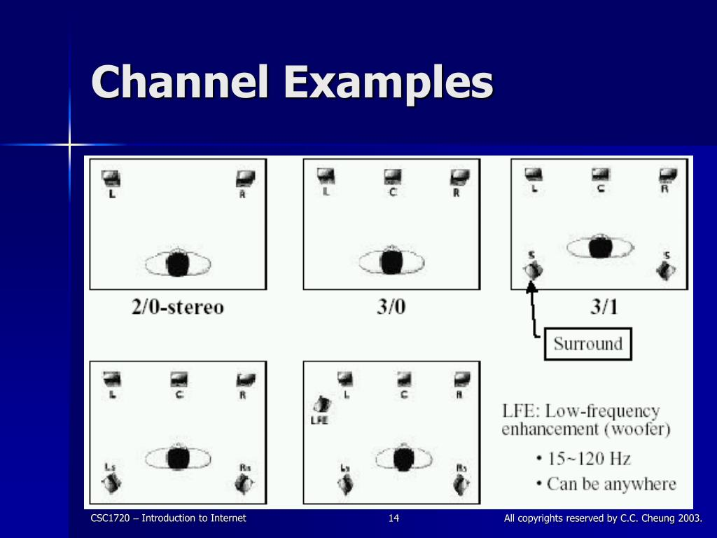 Channel Examples