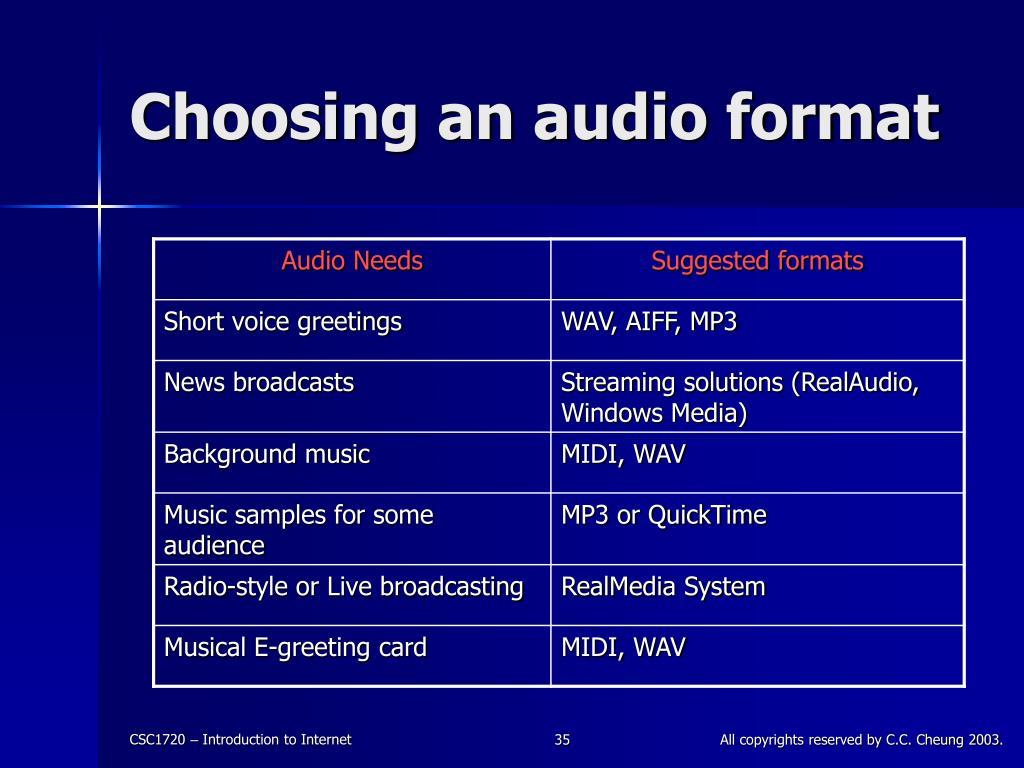 Choosing an audio format
