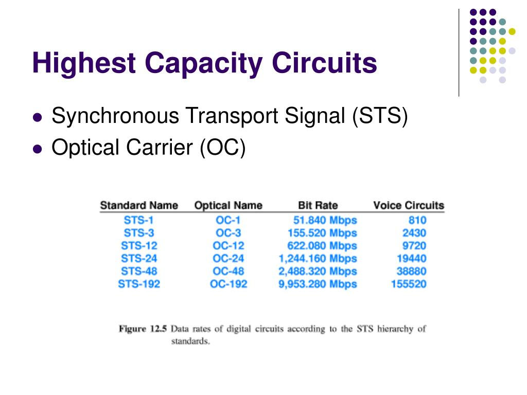 Highest Capacity Circuits