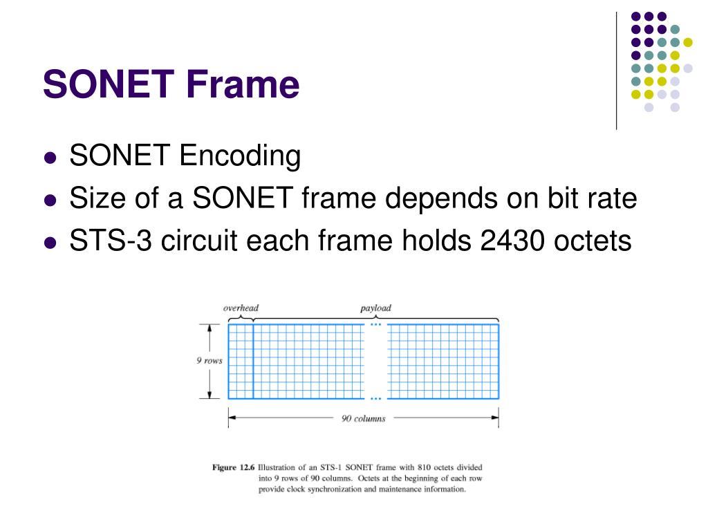 SONET Frame