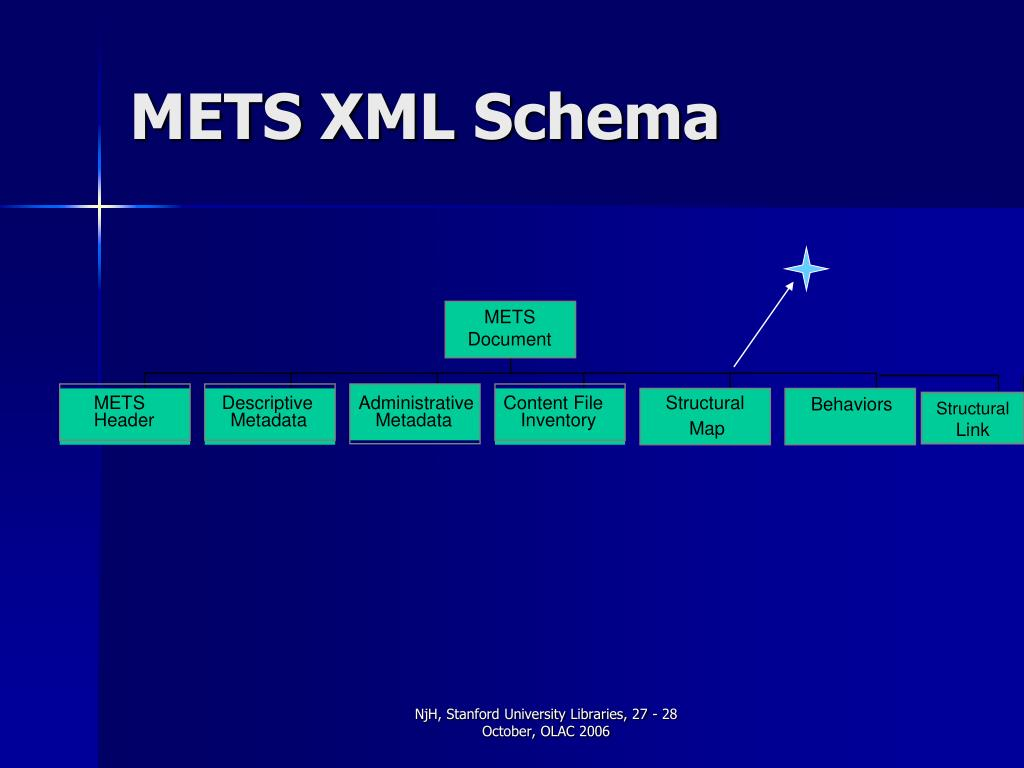 METS XML Schema