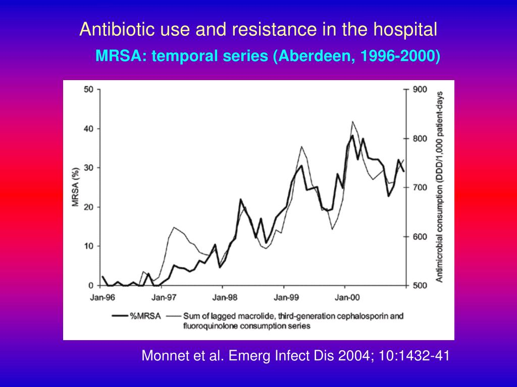 Antibiotic use and resistance in the hospital