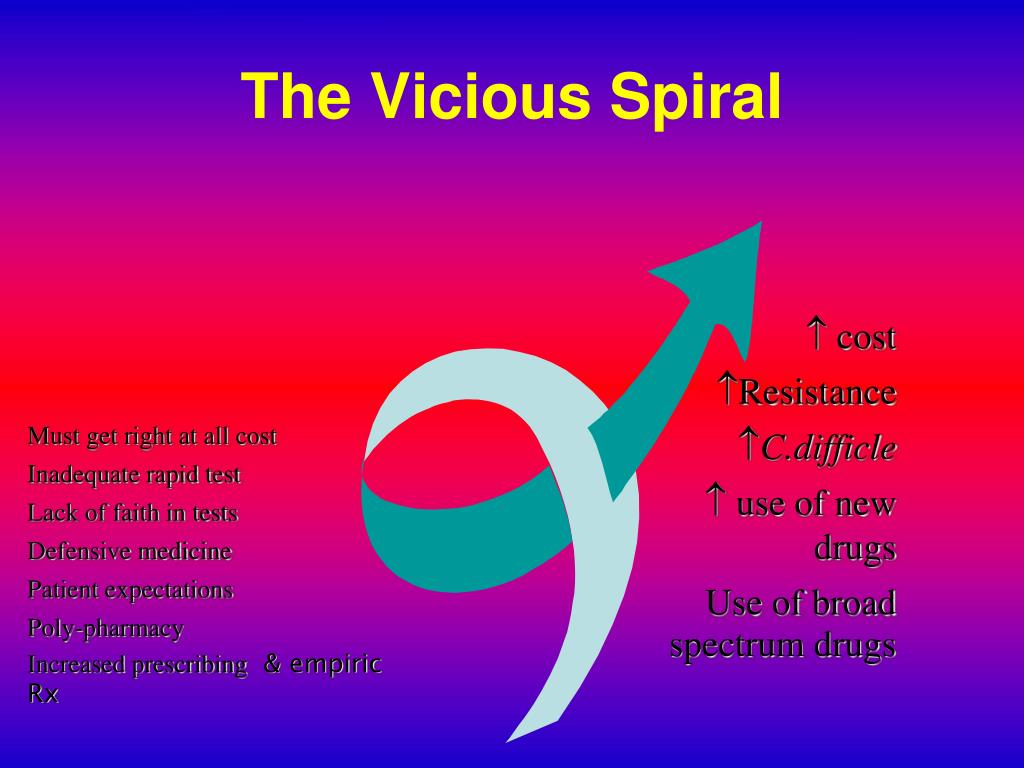 The Vicious Spiral