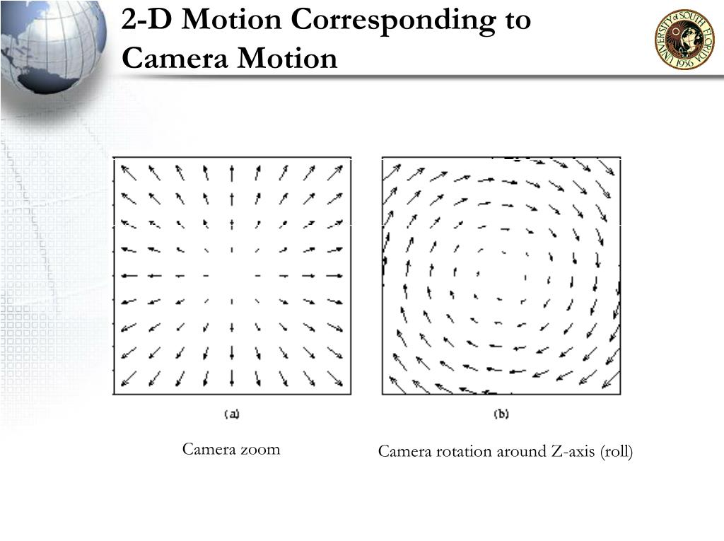 2-D Motion Corresponding to