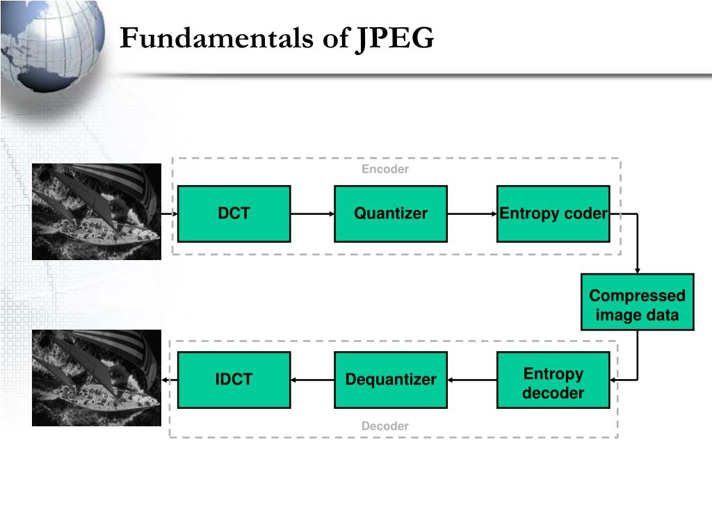 Fundamentals of JPEG