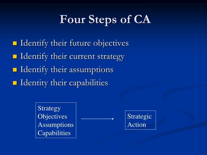 Four Steps of CA