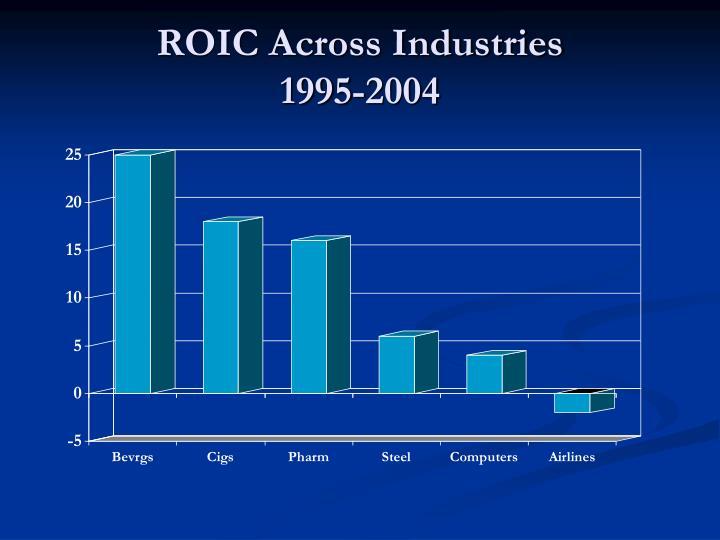 ROIC Across Industries