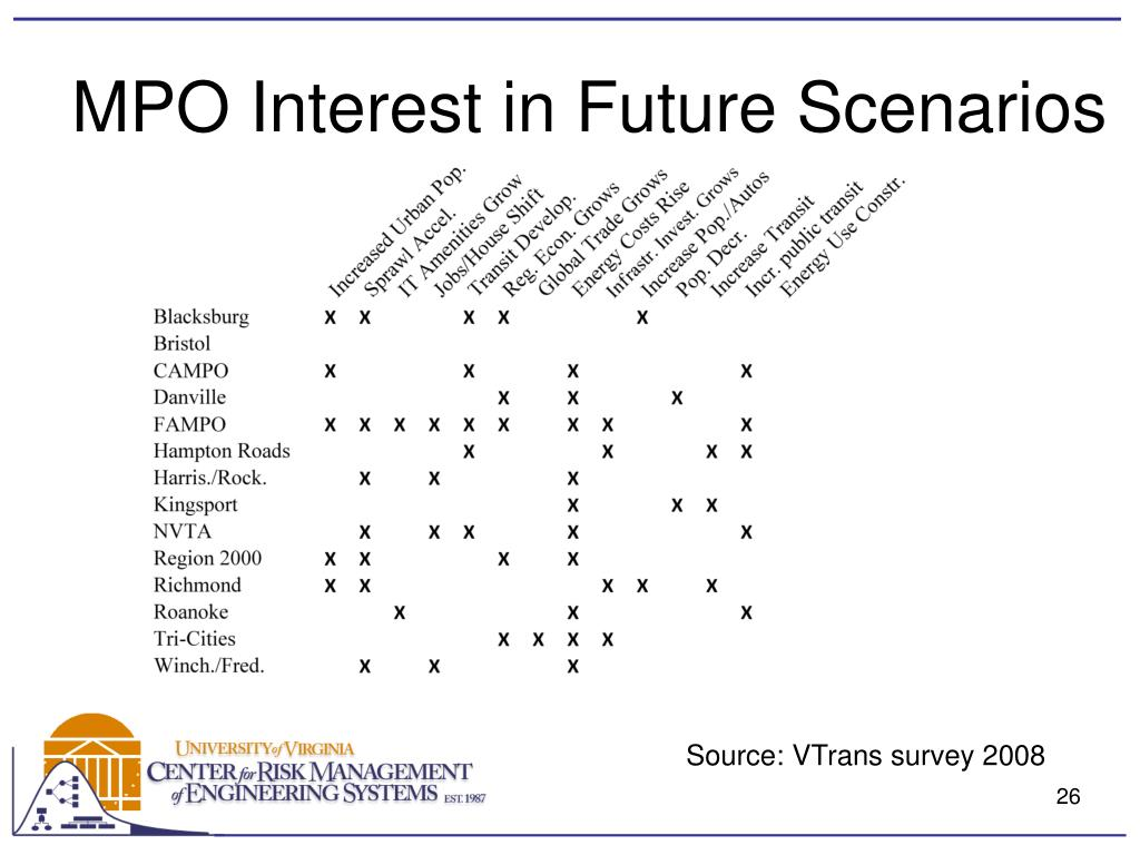 MPO Interest in Future Scenarios