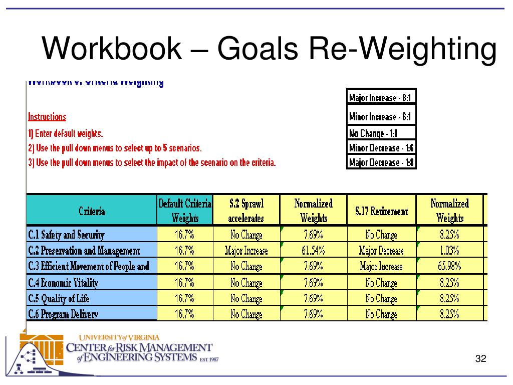 Workbook – Goals Re-Weighting