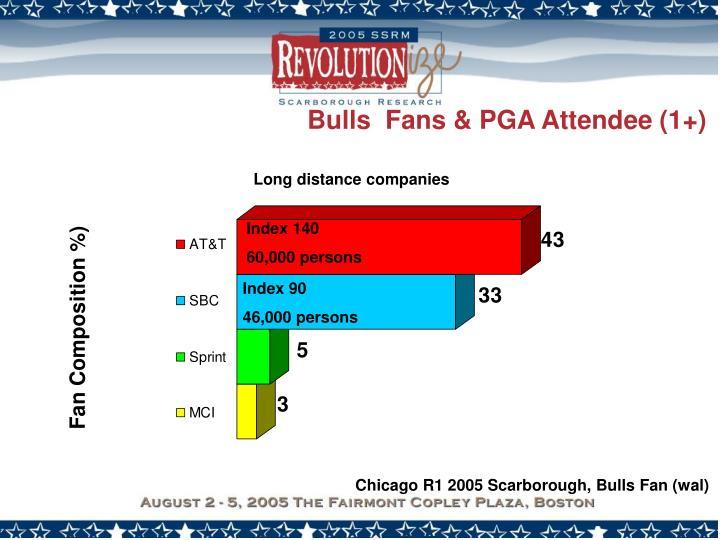 Bulls  Fans & PGA Attendee (1+)