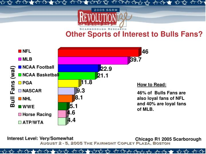 Other Sports of Interest to Bulls Fans?