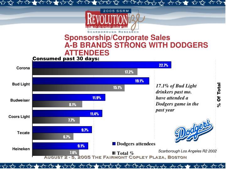 Sponsorship/Corporate Sales