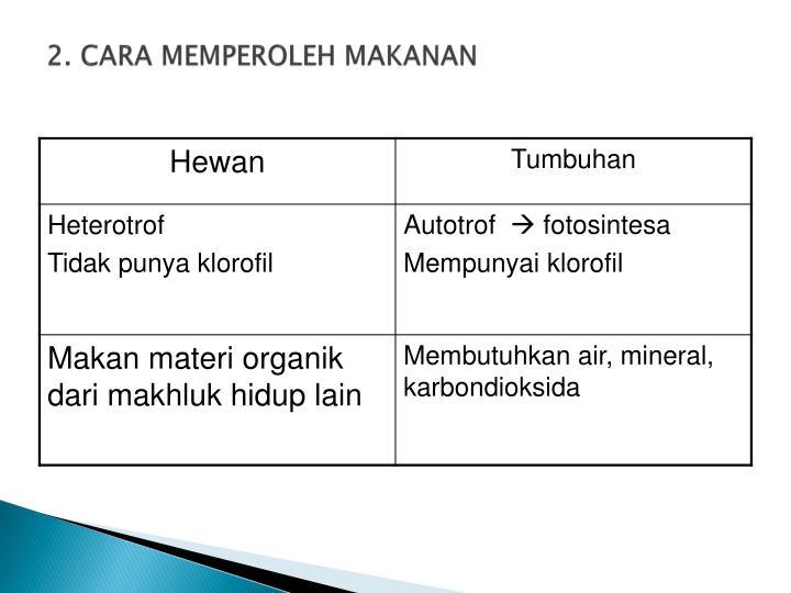 2. CARA MEMPEROLEH MAKANAN