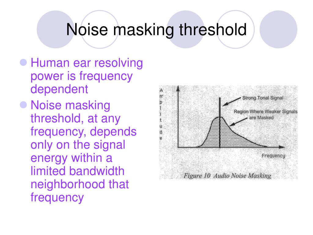 Noise masking threshold