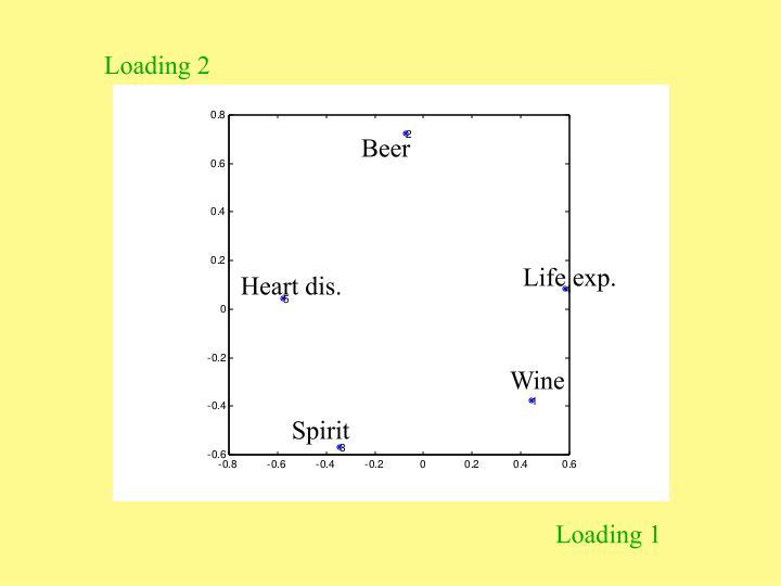 Loading 2