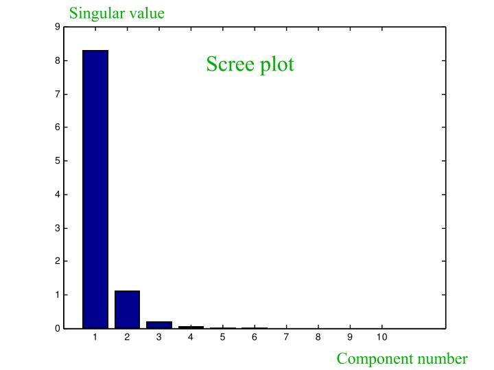 Singular value