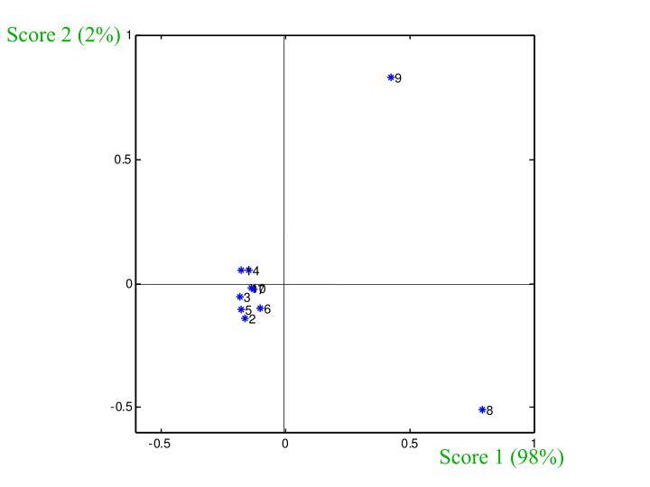 Score 2 (2%)