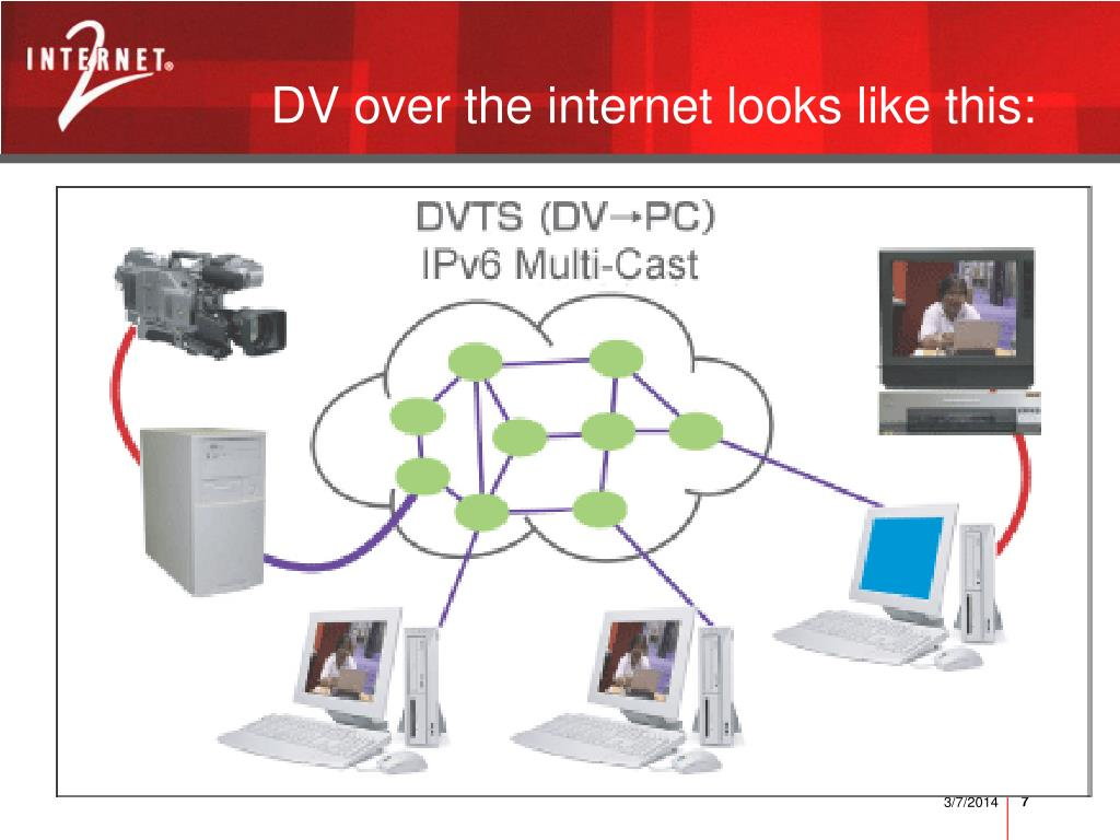 DV over the internet looks like this: