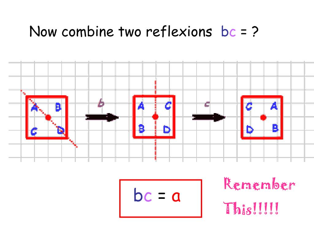 Now combine two reflexions
