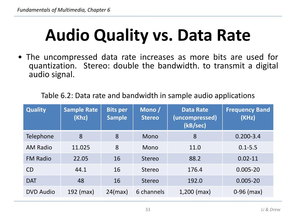 Audio Quality vs. Data Rate