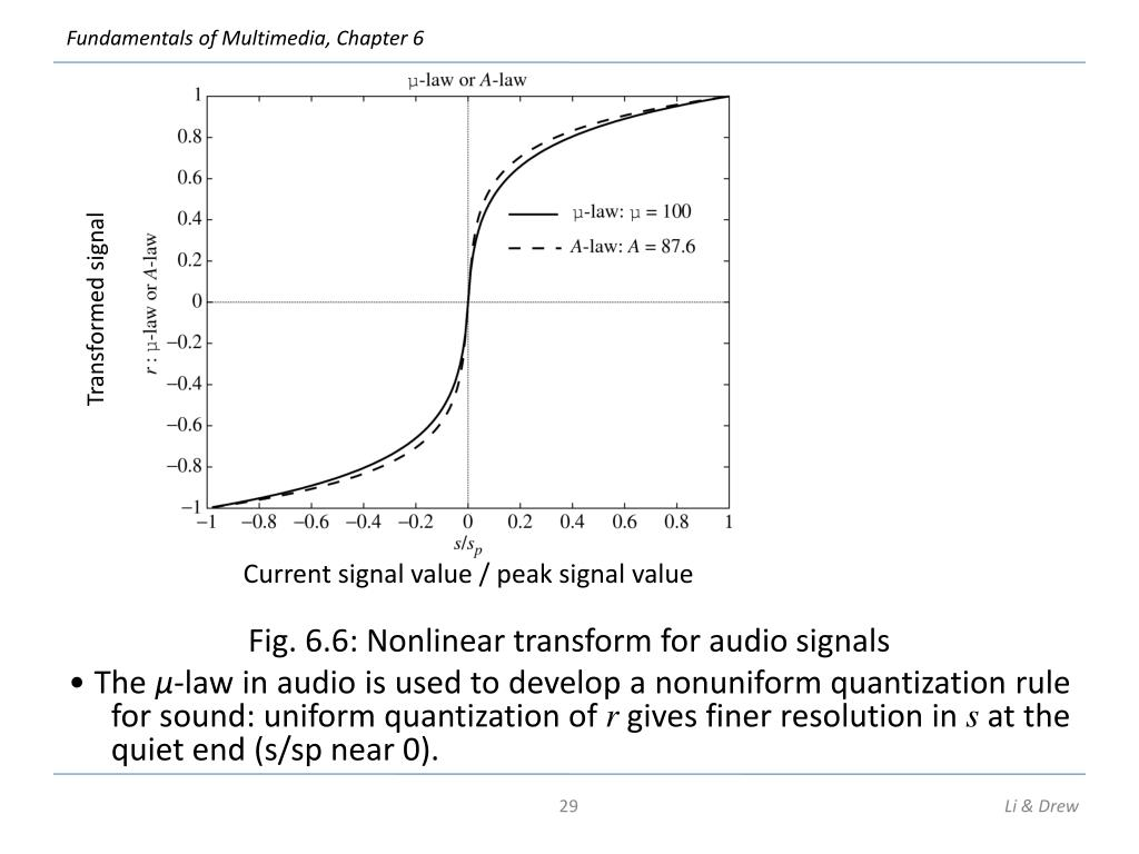Fig. 6.6: Nonlinear transform for audio signals