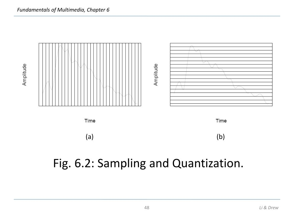 Fig. 6.2: Sampling and Quantization.