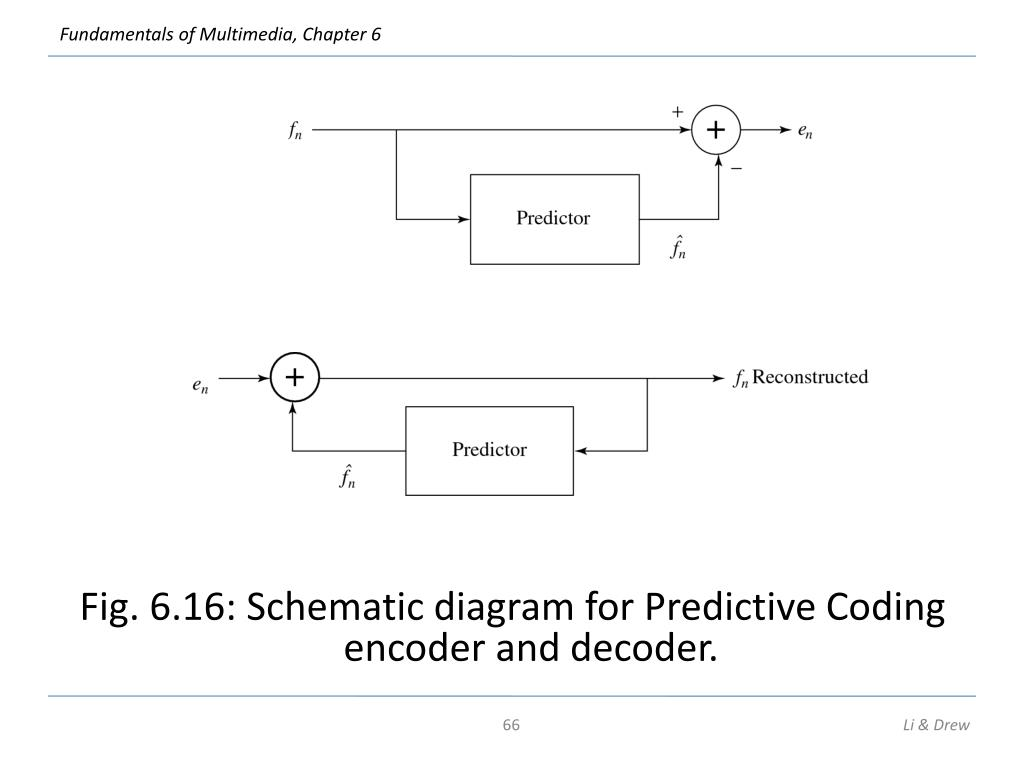 Fig. 6.16: Schematic diagram for Predictive Coding encoder