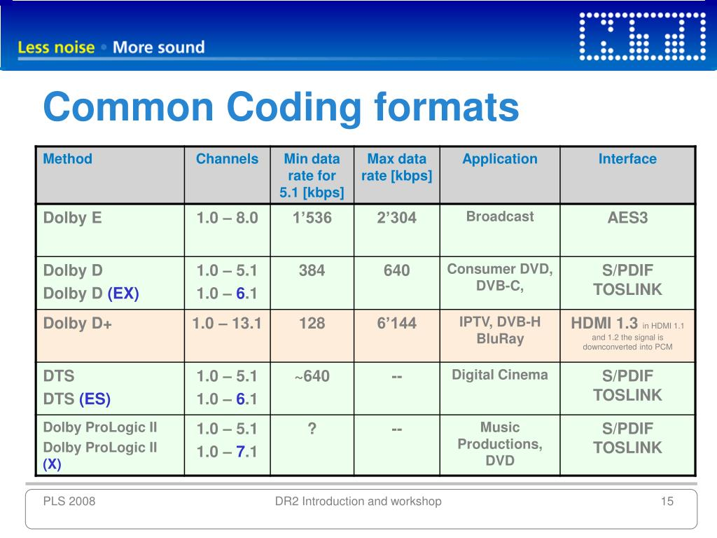 Common Coding formats