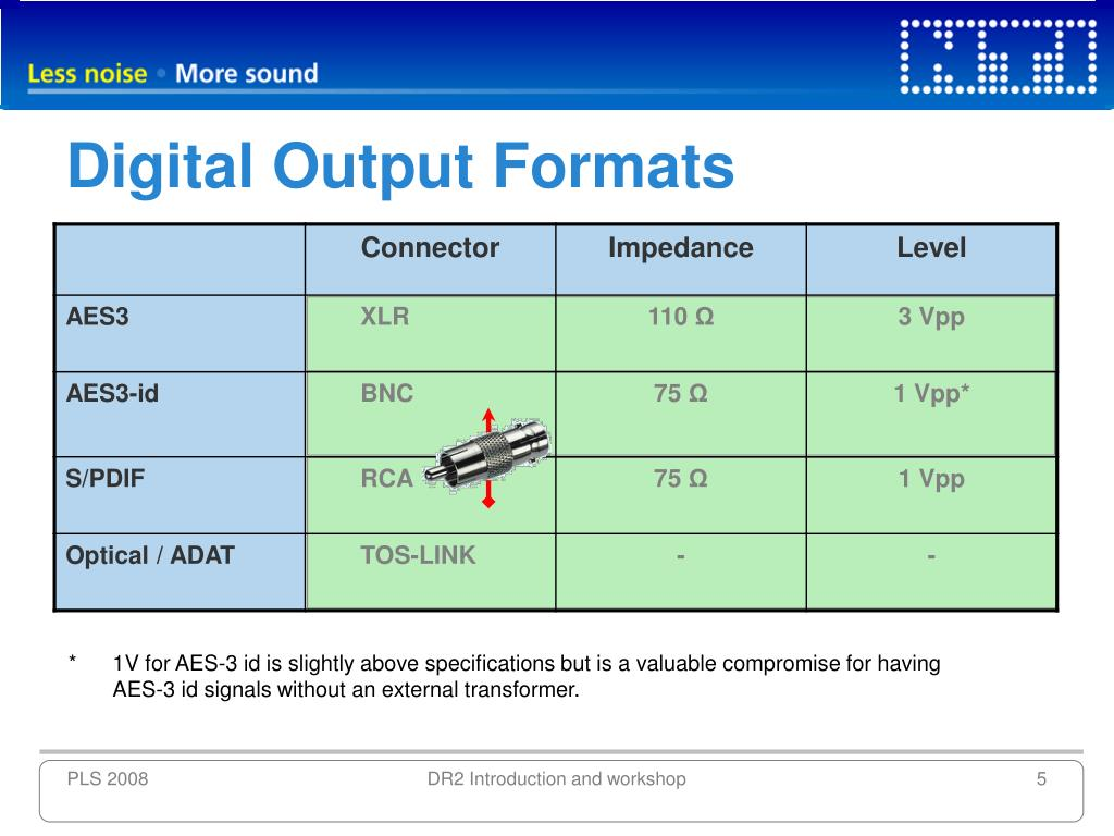 Digital Output Formats