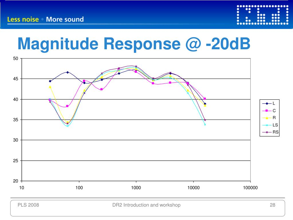 Magnitude Response @ -20dB