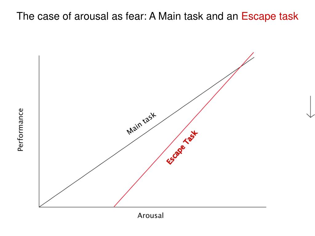 The case of arousal as fear: A Main task and an