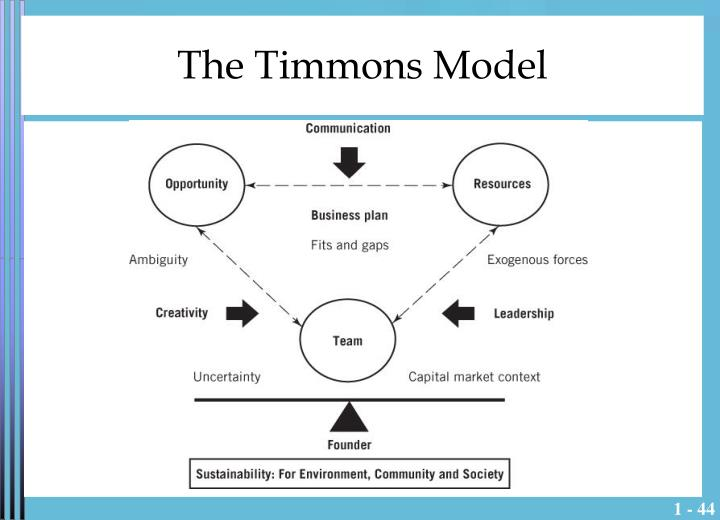 The Timmons Model
