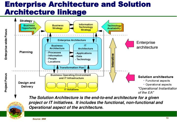 Enterprise Architecture and Solution Architecture linkage