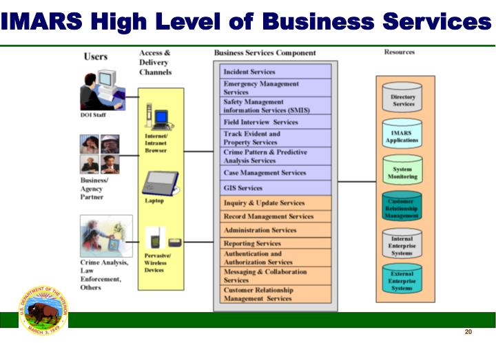 IMARS High Level of Business Services