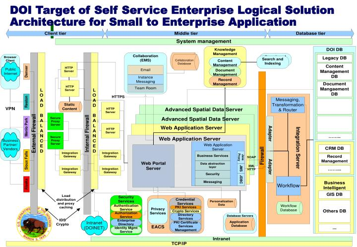 DOI Target of Self Service Enterprise Logical Solution Architecture for Small to Enterprise Application