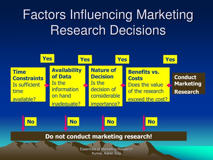 Factors Influencing Marketing Research Decisions