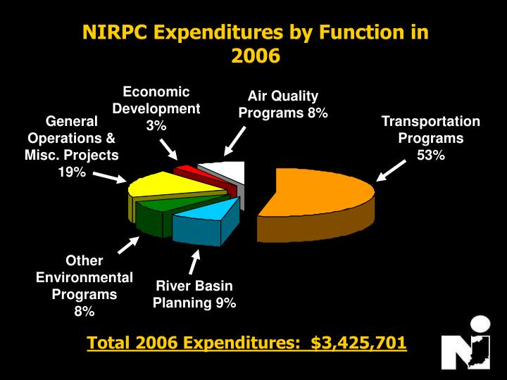NIRPC Expenditures by Function in 2006