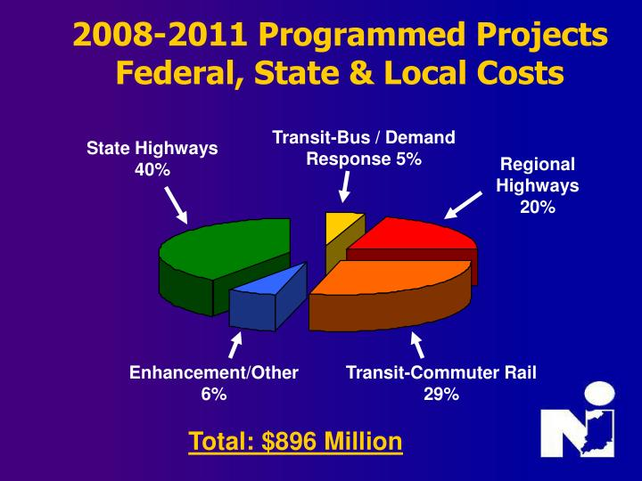 2008-2011 Programmed Projects Federal, State & Local Costs