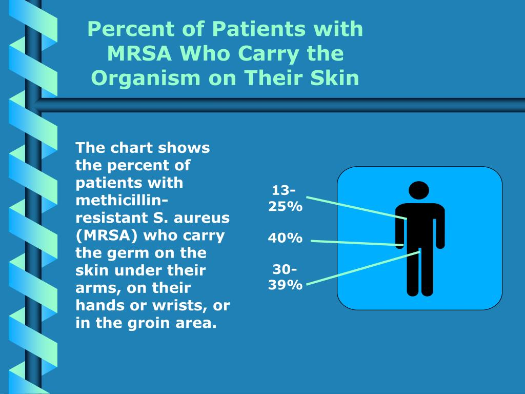 Percent of Patients with MRSA Who Carry the Organism on Their Skin
