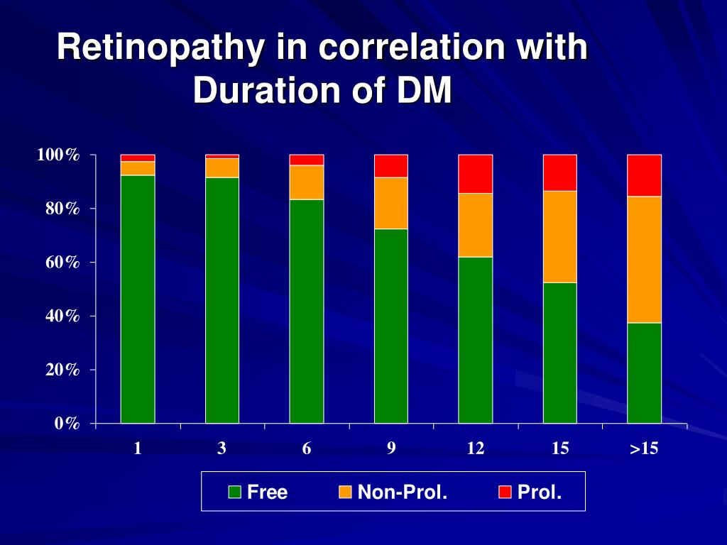 Retinopathy in correlation with Duration of DM