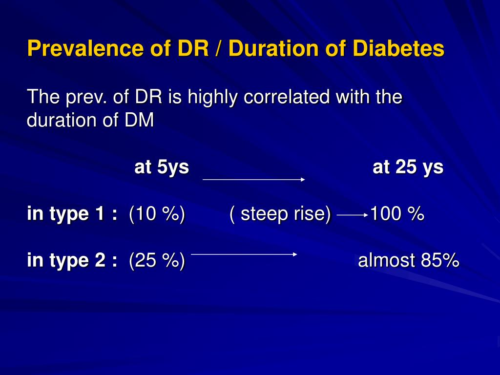 Prevalence of DR / Duration of Diabetes